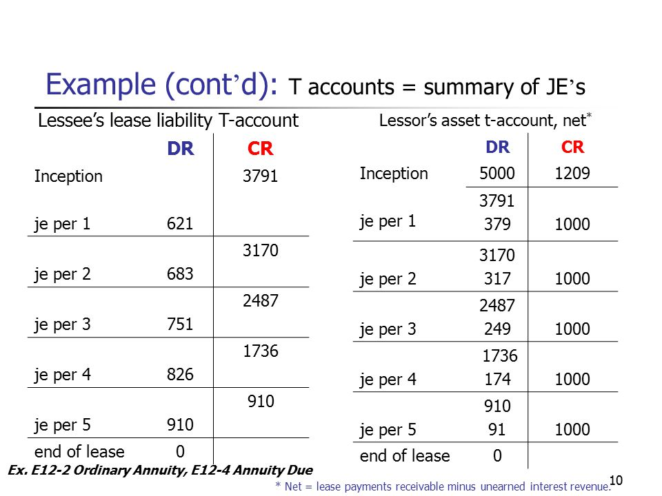 10 Example (cont ' d): T accounts = summary of JE ' s Lessee's lease liability T-account DRCR Inception je per 1621 3791 je per 2683 3170 je per 3751 2487 je per 4 826 1736 je per 5910 end of lease0 Lessor's asset t-account, net * DRCR Inception je per 1 50001209 3791 3791000 je per 2 3170 3171000 je per 3 2487 2491000 je per 4 1736 1741000 je per 5 910 911000 end of lease0 * Net = lease payments receivable minus unearned interest revenue.