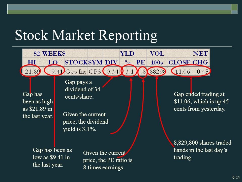 9-25 Stock Market Reporting Gap has been as high as $21.89 in the last year.