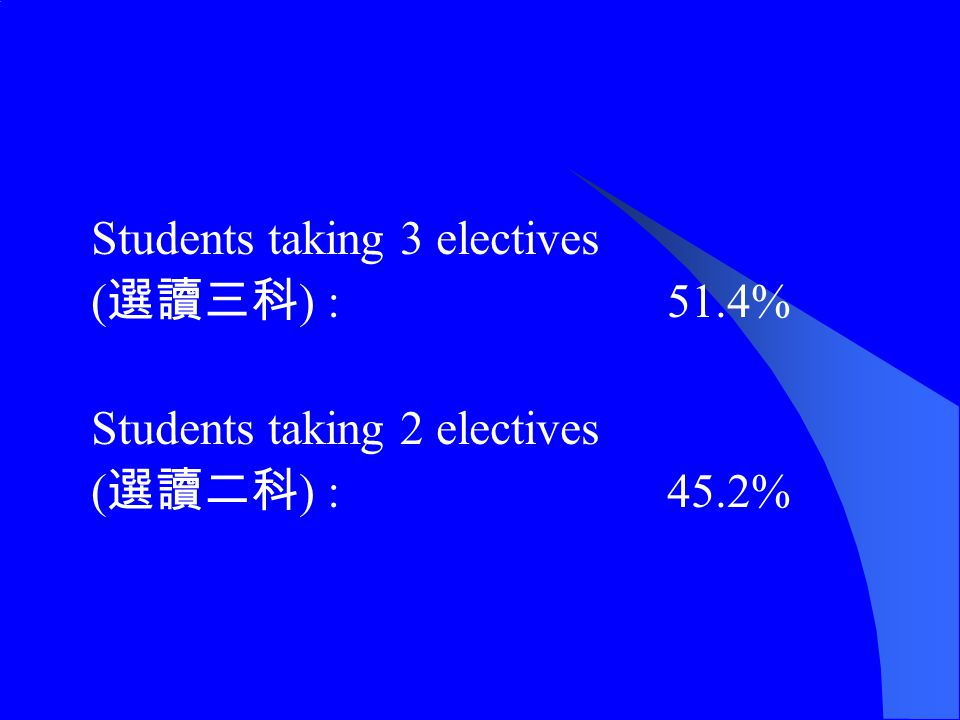 Students taking 3 electives ( 選讀三科 ) : 51.4% Students taking 2 electives ( 選讀二科 ) : 45.2%