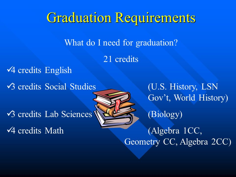 Graduation Requirements 4 credits English 3 credits Social Studies (U.S. History, LSN Gov't, World History) 3 credits Lab Sciences (Biology) 4 credits
