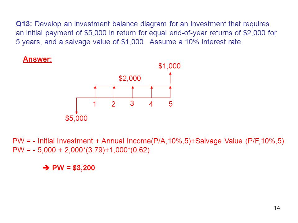 14 Q13: Develop an investment balance diagram for an investment that requires an initial payment of $5,000 in return for equal end-of-year returns of $2,000 for 5 years, and a salvage value of $1,000.