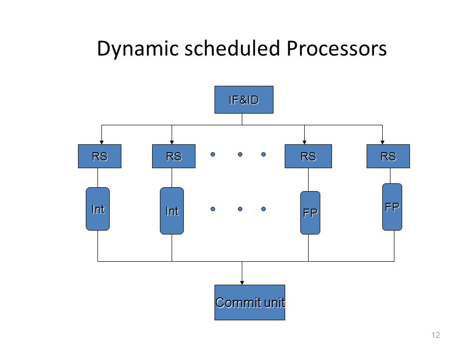 12 Dynamic scheduled Processors IF&ID RSRSRSRS IntInt FP FP Commit unit