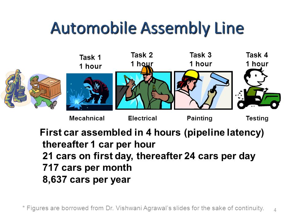 * Figures are borrowed from Dr. Vishwani Agrawal's slides for the sake of continuity. 4 Automobile Assembly Line Task 1 1 hour Task 2 1 hour Task 3 1