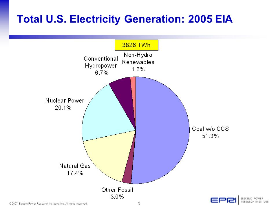 3 © 2007 Electric Power Research Institute, Inc. All rights reserved.