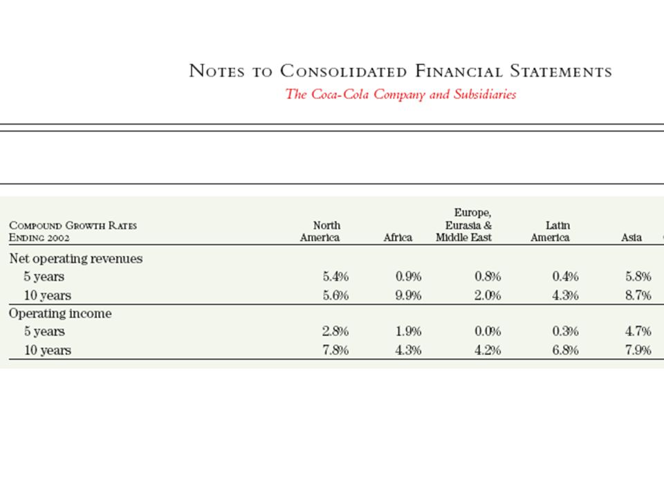 Income Statement Forecasts Cost of goods sold and S,G&A –typically percentage of sales –based on adjusted historic % –Coke CGS will be 30% going forward –Coke SGA will be 40% going forward Interest is based on expected debt –assumed constant $199 for Coke case Income tax expense is based on tax rates applied to pretax income –Coke's will be 27% going forward