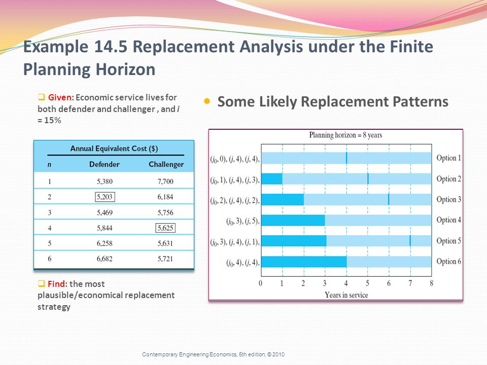 Some Likely Replacement Patterns Example 14.5 Replacement Analysis under the Finite Planning Horizon  Given: Economic service lives for both defender and challenger, and i = 15%  Find: the most plausible/economical replacement strategy Contemporary Engineering Economics, 5th edition, © 2010