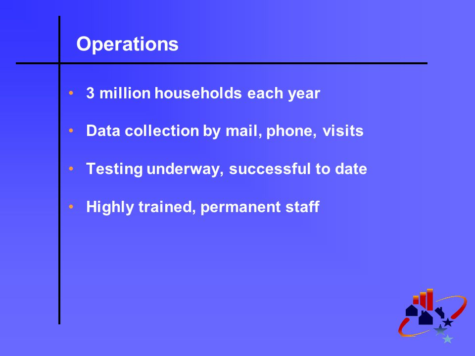 Operations 3 million households each year Data collection by mail, phone, visits Testing underway, successful to date Highly trained, permanent staff