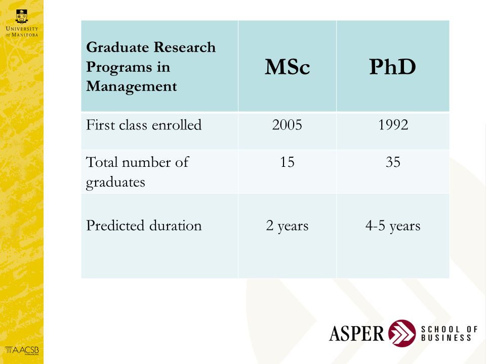 PhD/MSc in Management Graduate Research Programs in Management MScPhD First class enrolled20051992 Total number of graduates 1535 Predicted duration2 years4-5 years
