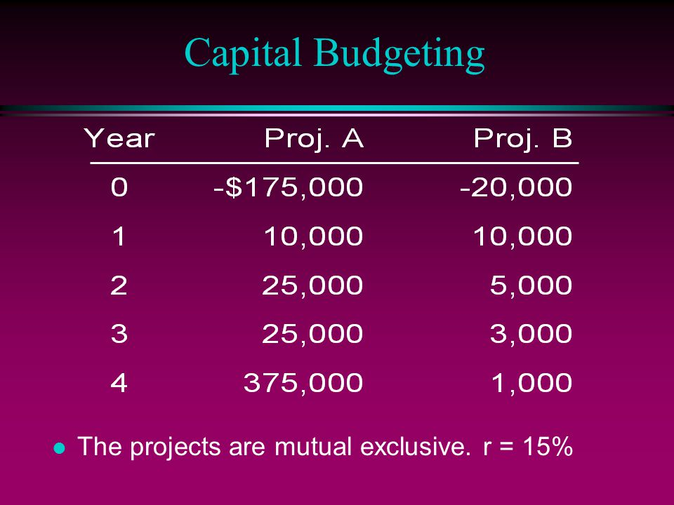 Capital Budgeting l The projects are mutual exclusive. r = 15%