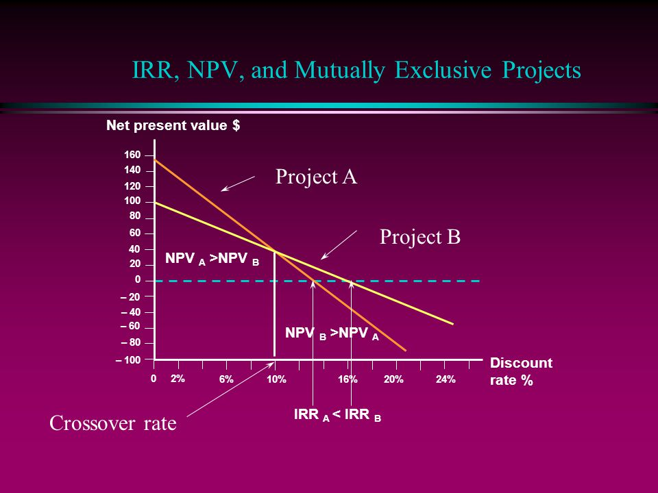 IRR, NPV, and Mutually Exclusive Projects Discount rate % 2% 6% 10% 16%20% 60 40 20 0 – 20 – 40 Net present value $ – 60 – 80 – 100 24% IRR A < IRR B 0 140 120 100 80 160 NPV B >NPV A NPV A >NPV B Project A Project B Crossover rate