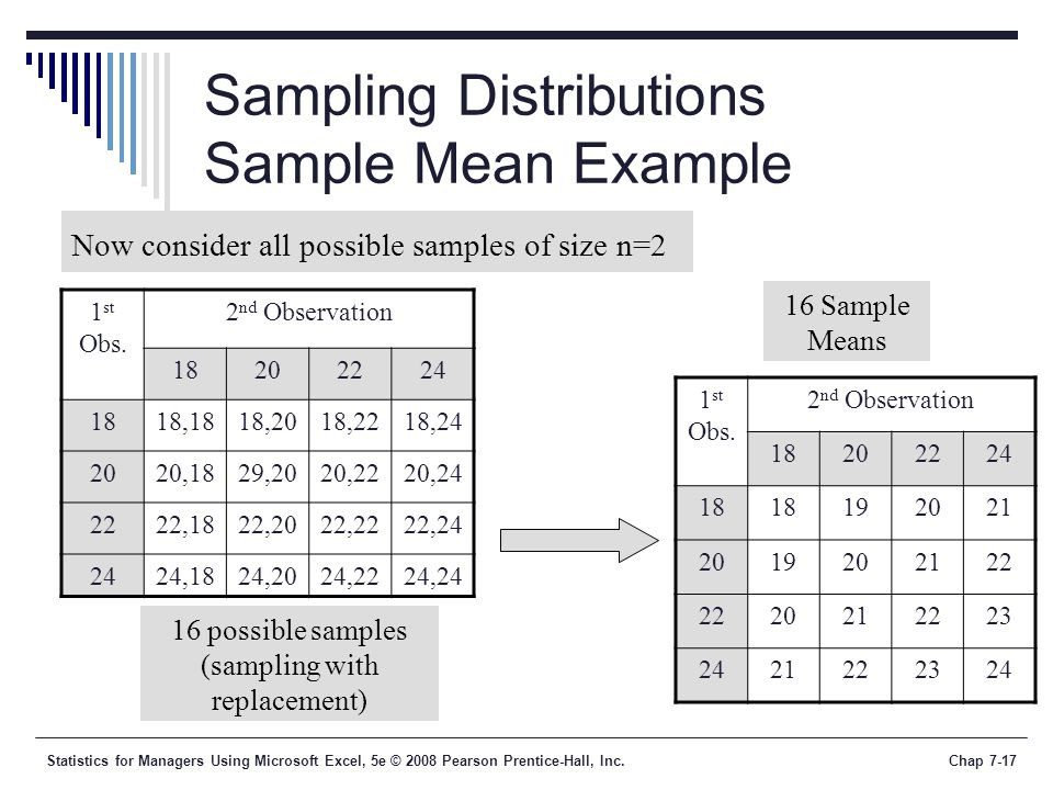 Statistics for Managers Using Microsoft Excel, 5e © 2008 Pearson Prentice-Hall, Inc.Chap 7-17 Sampling Distributions Sample Mean Example 1 st Obs. 2 n
