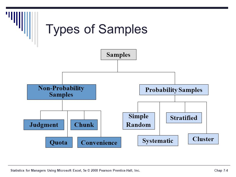 Statistics for Managers Using Microsoft Excel, 5e © 2008 Pearson Prentice-Hall, Inc.Chap 7-35 Chapter Summary  Described different types of samples  Examined survey worthiness and types of survey errors  Introduced sampling distributions  Described the sampling distribution of the mean  For normal populations  Using the Central Limit Theorem  Described the sampling distribution of a proportion  Calculated probabilities using sampling distributions In this chapter, we have