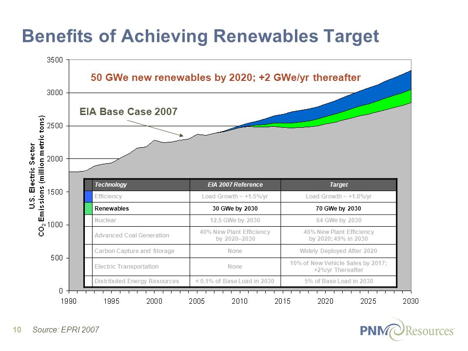 10 EIA Base Case 2007 Benefits of Achieving Renewables Target 50 GWe new renewables by 2020; +2 GWe/yr thereafter TechnologyEIA 2007 ReferenceTarget EfficiencyLoad Growth ~ +1.5%/yrLoad Growth ~ +1.0%/yr Renewables30 GWe by 203070 GWe by 2030 Nuclear12.5 GWe by 203064 GWe by 2030 Advanced Coal Generation 40% New Plant Efficiency by 2020–2030 46% New Plant Efficiency by 2020; 49% in 2030 Carbon Capture and StorageNoneWidely Deployed After 2020 Electric TransportationNone 10% of New Vehicle Sales by 2017; +2%/yr Thereafter Distributed Energy Resources< 0.1% of Base Load in 20305% of Base Load in 2030 Source: EPRI 2007