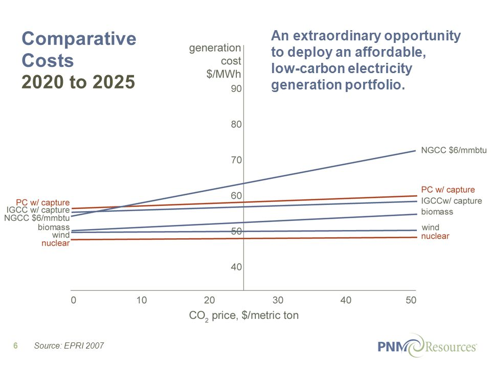 6 Comparative Costs 2020 to 2025 An extraordinary opportunity to deploy an affordable, low-carbon electricity generation portfolio.
