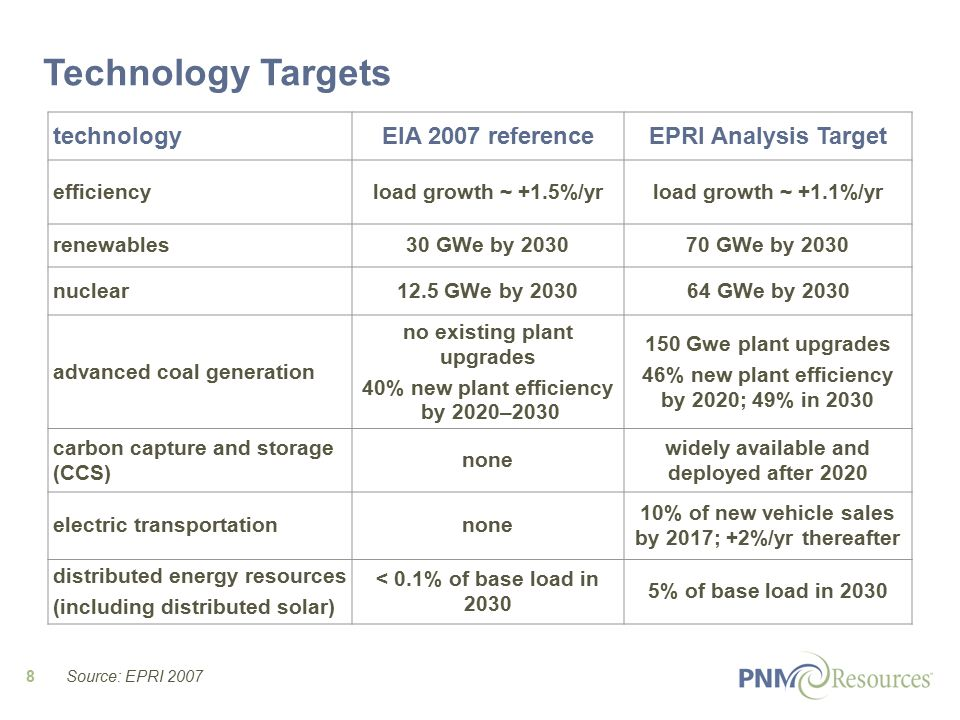 8 technologyEIA 2007 referenceEPRI Analysis Target efficiencyload growth ~ +1.5%/yrload growth ~ +1.1%/yr renewables30 GWe by 203070 GWe by 2030 nuclear12.5 GWe by 203064 GWe by 2030 advanced coal generation no existing plant upgrades 40% new plant efficiency by 2020–2030 150 Gwe plant upgrades 46% new plant efficiency by 2020; 49% in 2030 carbon capture and storage (CCS) none widely available and deployed after 2020 electric transportationnone 10% of new vehicle sales by 2017; +2%/yr thereafter distributed energy resources (including distributed solar) < 0.1% of base load in 2030 5% of base load in 2030 Source: EPRI 2007 Technology Targets
