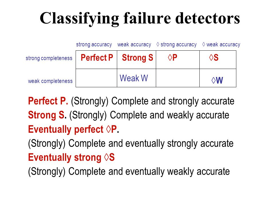 Classifying failure detectors Perfect P. (Strongly) Complete and strongly accurate Strong S. (Strongly) Complete and weakly accurate Eventually perfec