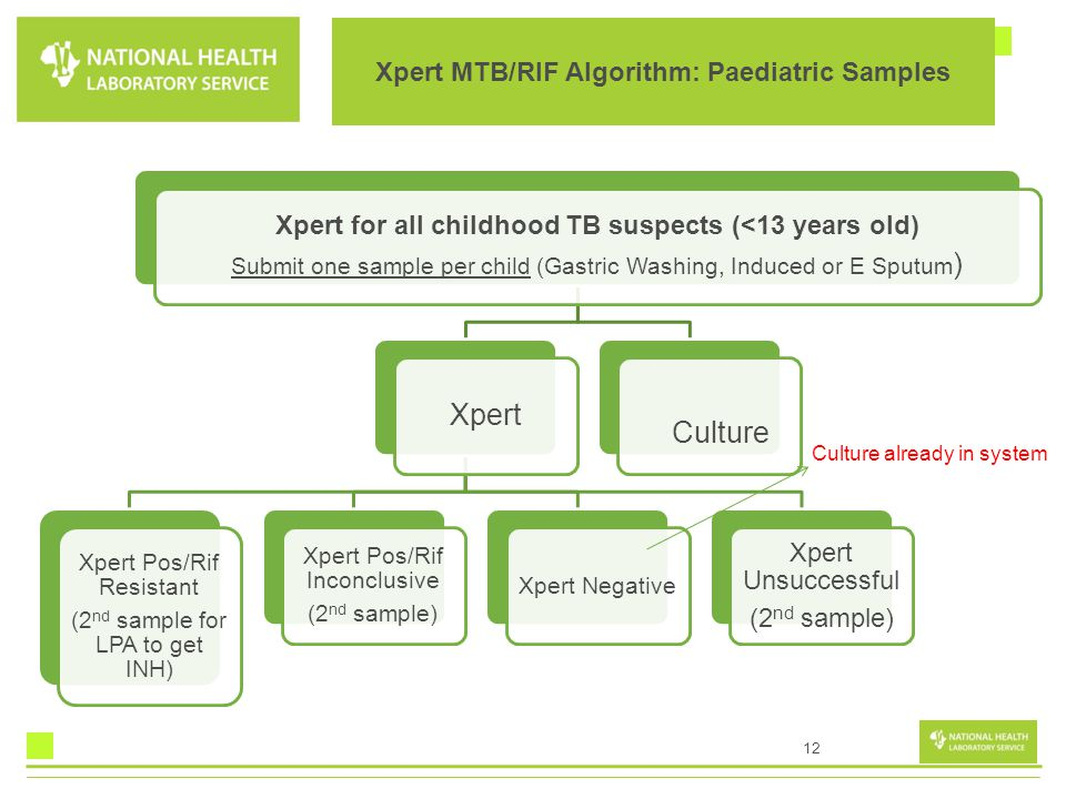 12 Xpert for all childhood TB suspects (<13 years old) Submit one sample per child (Gastric Washing, Induced or E Sputum ) Xpert Xpert Pos/Rif Resista