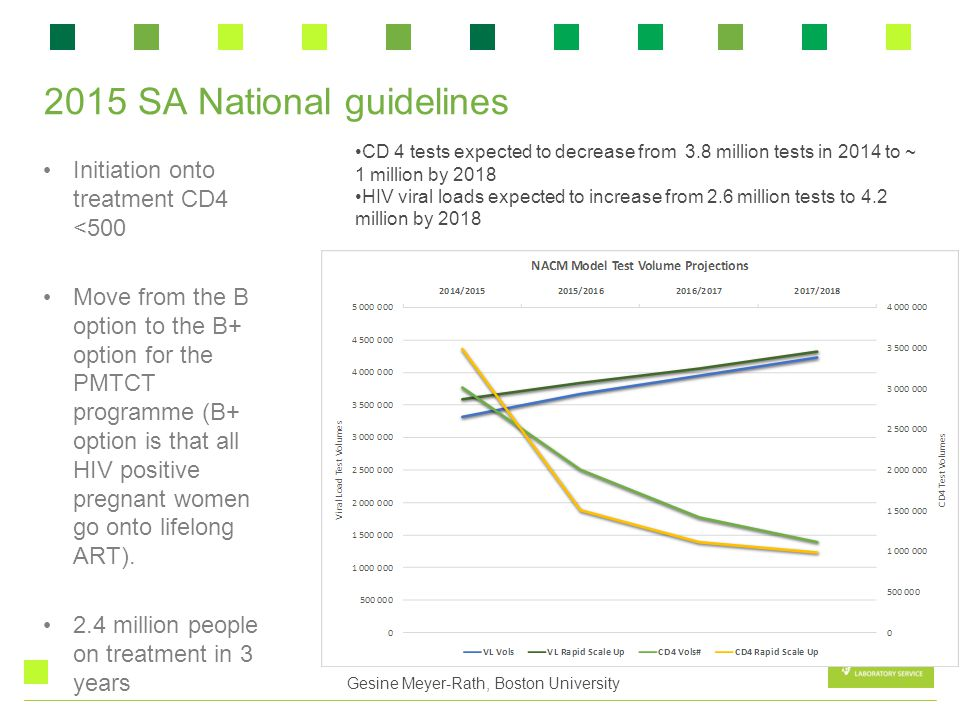 2015 SA National guidelines Initiation onto treatment CD4 <500 Move from the B option to the B+ option for the PMTCT programme (B+ option is that all