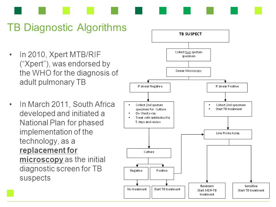 """TB Diagnostic Algorithms In 2010, Xpert MTB/RIF (""""Xpert""""), was endorsed by the WHO for the diagnosis of adult pulmonary TB In March 2011, South Africa"""