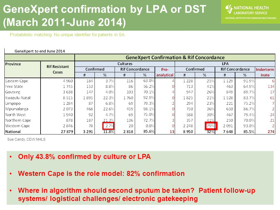 GeneXpert confirmation by LPA or DST (March 2011-June 2014) Only 43.8% confirmed by culture or LPA Western Cape is the role model: 82% confirmation Wh