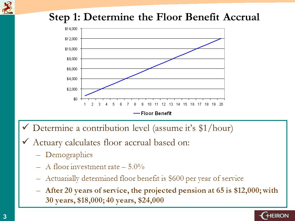 3 Step 1: Determine the Floor Benefit Accrual Determine a contribution level (assume it's $1/hour) Actuary calculates floor accrual based on: –Demographics –A floor investment rate – 5.0% –Actuarially determined floor benefit is $600 per year of service –After 20 years of service, the projected pension at 65 is $12,000; with 30 years, $18,000; 40 years, $24,000