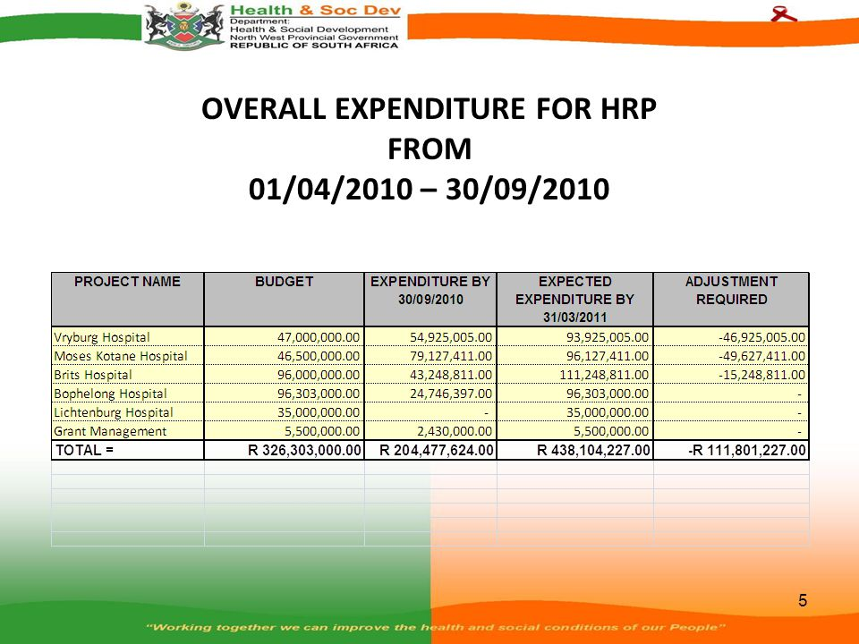 VRYBURG HOSPITAL DETAILS Budget and Expenditure The project was budgeted for R47 000 000.00 and by 30 th September 2010 we had spent R54 925 005.00.