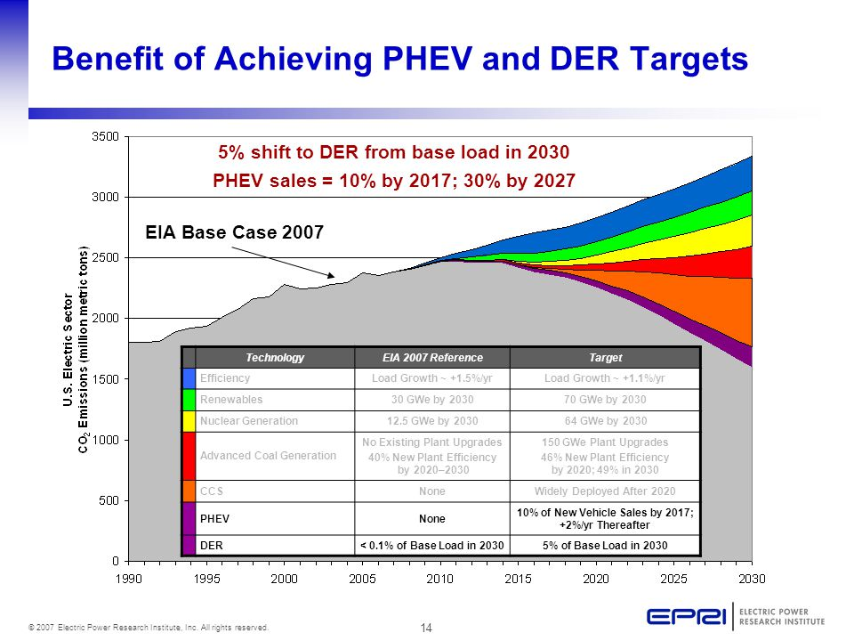 14 © 2007 Electric Power Research Institute, Inc. All rights reserved. EIA Base Case 2007 Benefit of Achieving PHEV and DER Targets 5% shift to DER fr