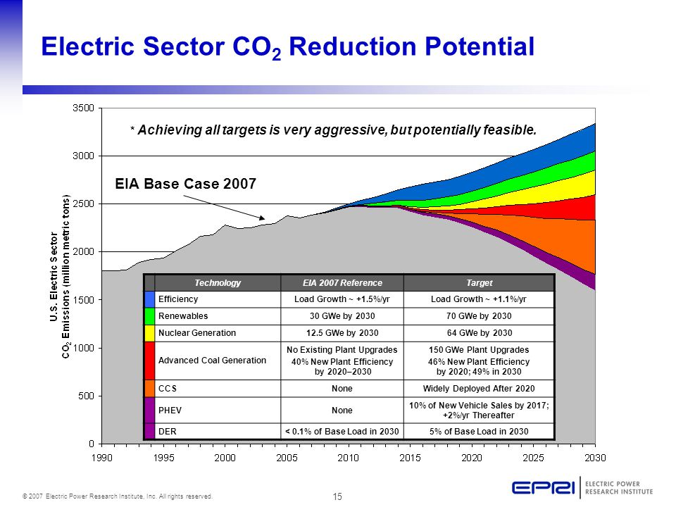 15 © 2007 Electric Power Research Institute, Inc. All rights reserved. EIA Base Case 2007 Electric Sector CO 2 Reduction Potential TechnologyEIA 2007