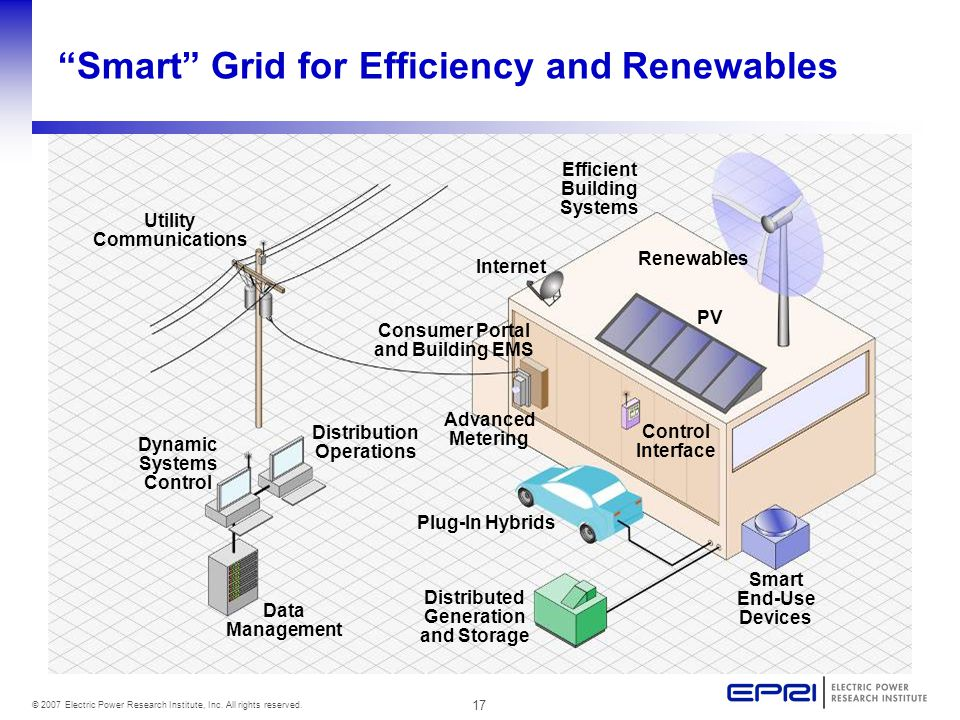"17 © 2007 Electric Power Research Institute, Inc. All rights reserved. ""Smart"" Grid for Efficiency and Renewables Efficient Building Systems Utility C"