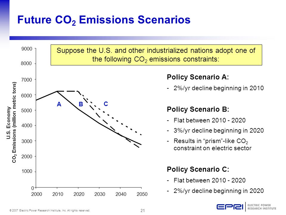 21 © 2007 Electric Power Research Institute, Inc. All rights reserved. Future CO 2 Emissions Scenarios A C B Policy Scenario A: -2%/yr decline beginni