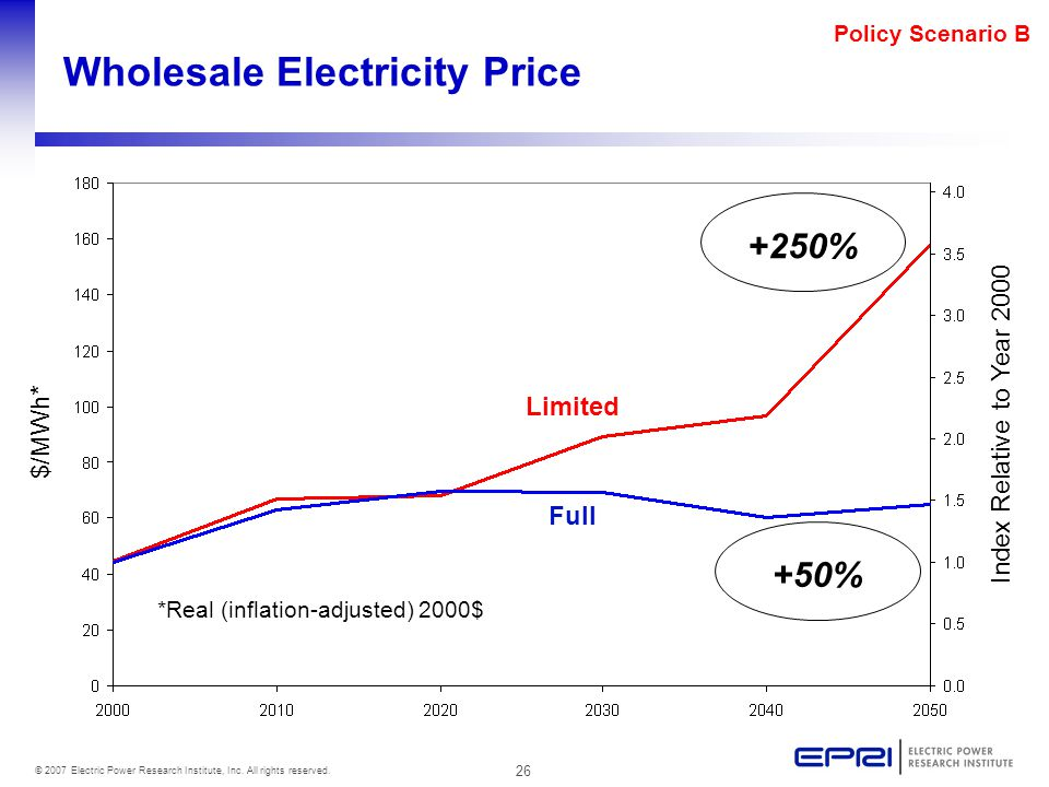 26 © 2007 Electric Power Research Institute, Inc. All rights reserved. Policy Scenario B Wholesale Electricity Price Full Limited $/MWh* Index Relativ