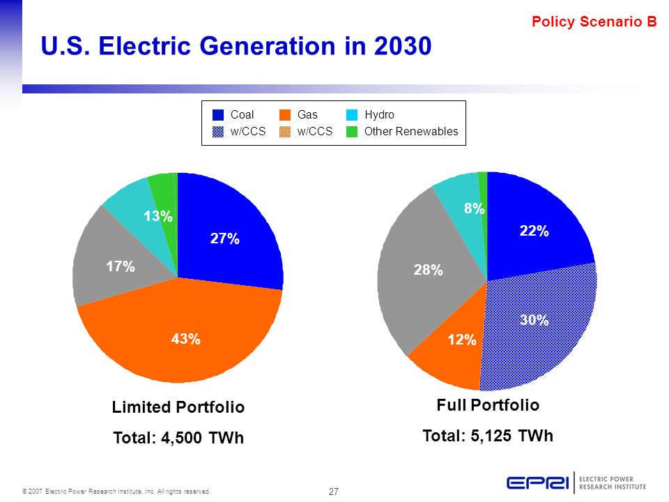27 © 2007 Electric Power Research Institute, Inc. All rights reserved. Policy Scenario B U.S. Electric Generation in 2030 Limited Portfolio Total: 4,5