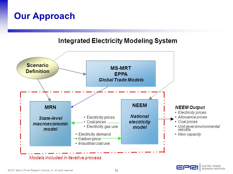 34 © 2007 Electric Power Research Institute, Inc. All rights reserved. MS-MRT EPPA Global Trade Models MRN State-level macroeconomic model NEEM Nation