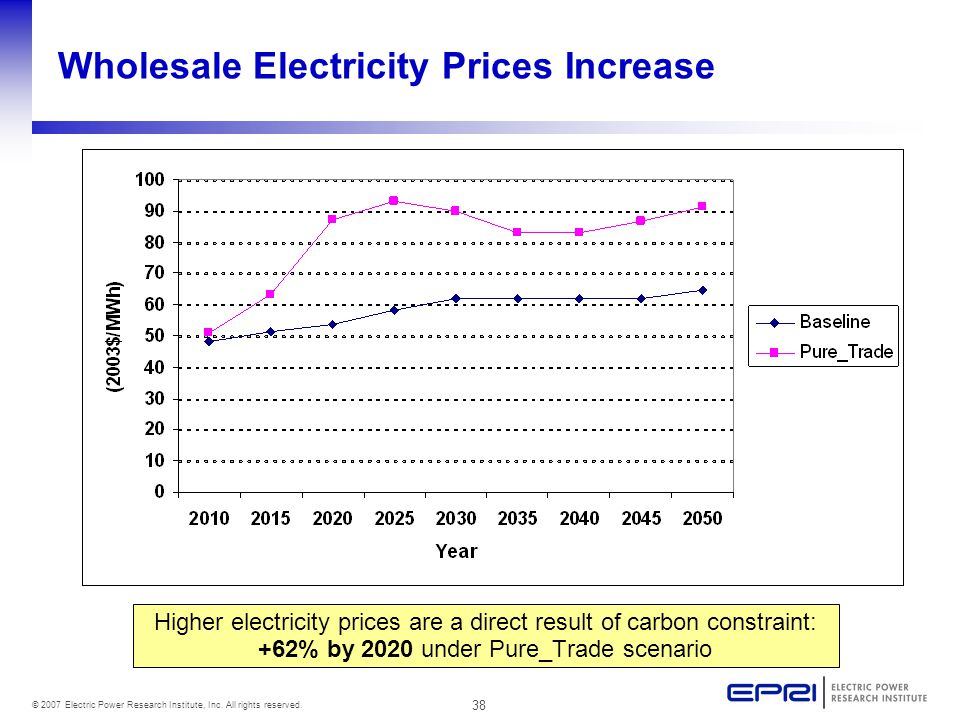 38 © 2007 Electric Power Research Institute, Inc. All rights reserved. Wholesale Electricity Prices Increase Higher electricity prices are a direct re