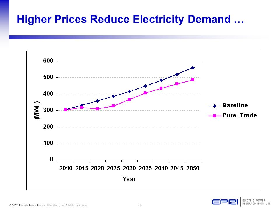 39 © 2007 Electric Power Research Institute, Inc. All rights reserved. Higher Prices Reduce Electricity Demand …