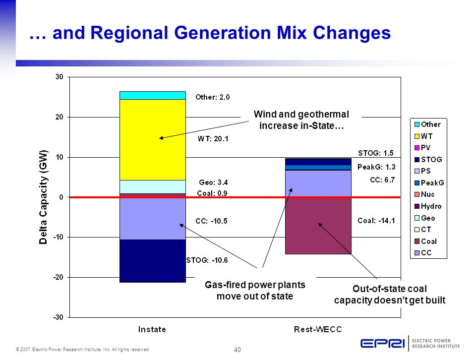 40 © 2007 Electric Power Research Institute, Inc. All rights reserved. … and Regional Generation Mix Changes Wind and geothermal increase in-State… Ou
