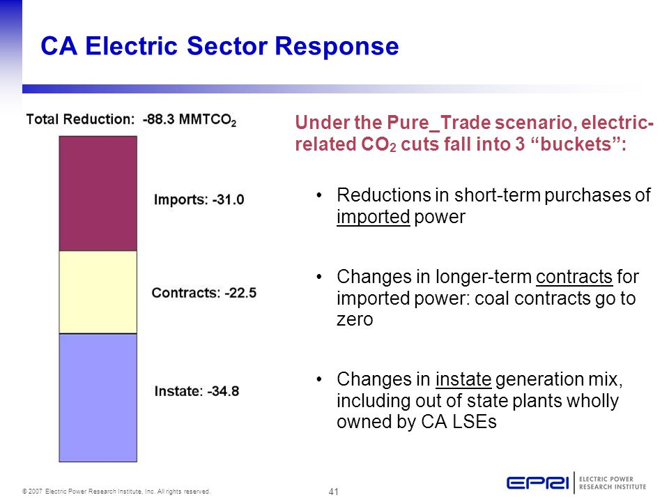 41 © 2007 Electric Power Research Institute, Inc. All rights reserved. CA Electric Sector Response Under the Pure_Trade scenario, electric- related CO