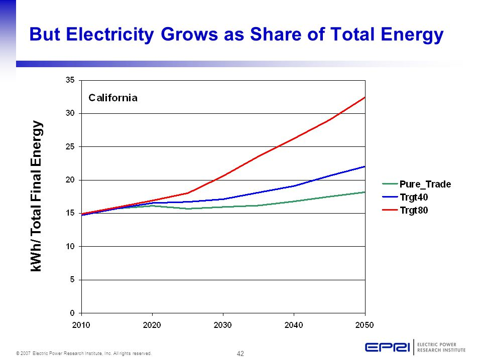 42 © 2007 Electric Power Research Institute, Inc. All rights reserved. But Electricity Grows as Share of Total Energy kWh/ Total Final Energy