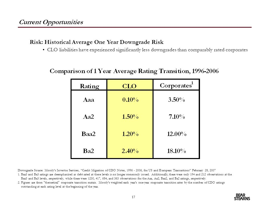 17 Risk: Historical Average One Year Downgrade Risk CLO liabilities have experienced significantly less downgrades than comparably rated corporates Cu