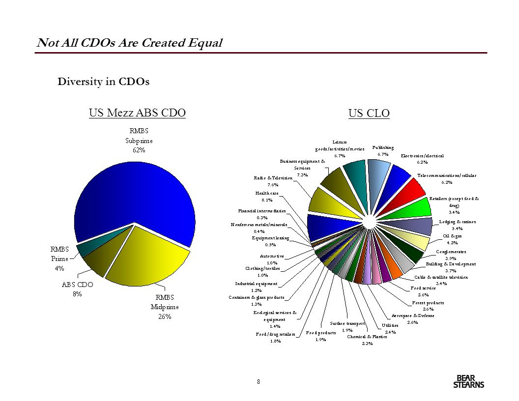 8 Not All CDOs Are Created Equal US Mezz ABS CDO US CLO Diversity in CDOs