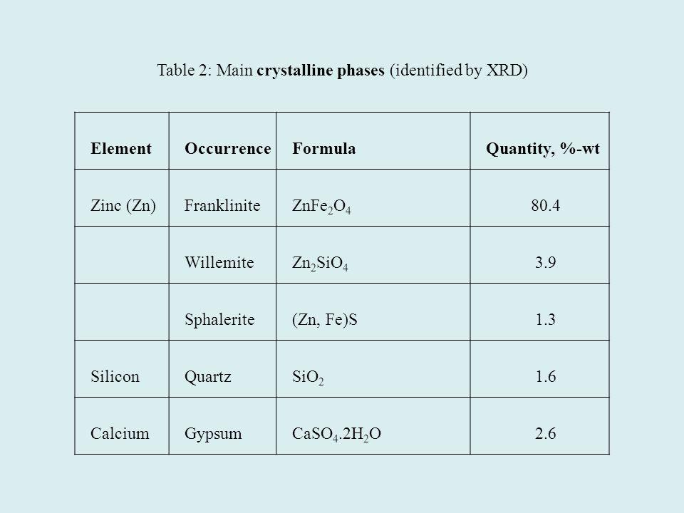 ElementOccurrenceFormulaQuantity, %-wt Zinc (Zn)FrankliniteZnFe 2 O 4 80.4 WillemiteZn 2 SiO 4 3.9 Sphalerite(Zn, Fe)S1.3 SiliconQuartzSiO 2 1.6 CalciumGypsumCaSO 4.2H 2 O2.6 Table 2: Main crystalline phases (identified by XRD)