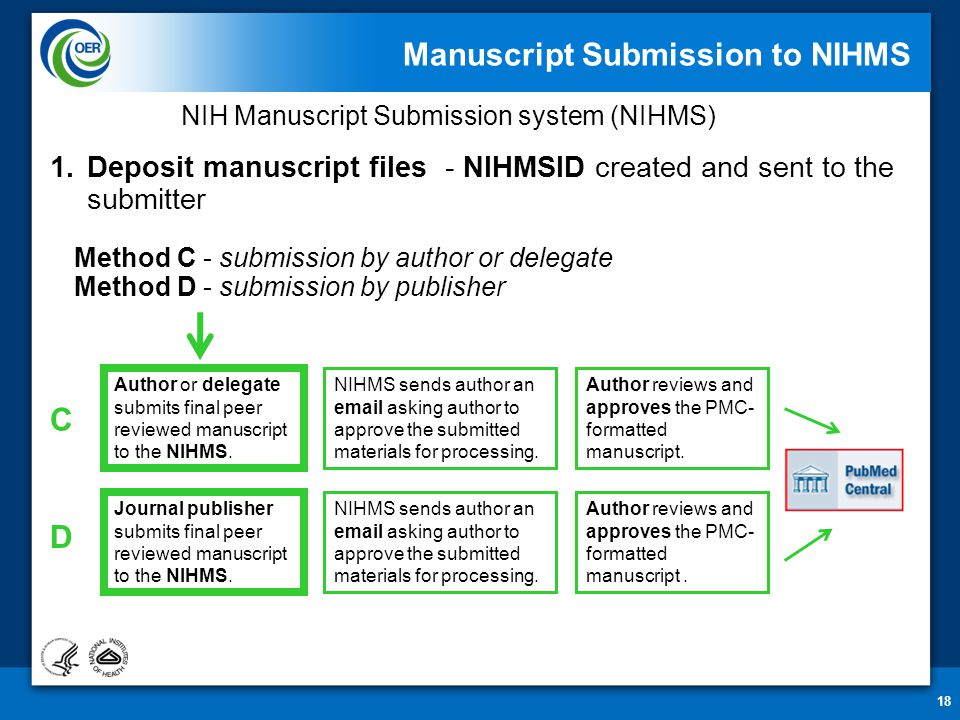 18 Manuscript Submission to NIHMS C D 1.Deposit manuscript files - NIHMSID created and sent to the submitter Method C - submission by author or delegate Method D - submission by publisher NIH Manuscript Submission system (NIHMS) Author or delegate submits final peer reviewed manuscript to the NIHMS.