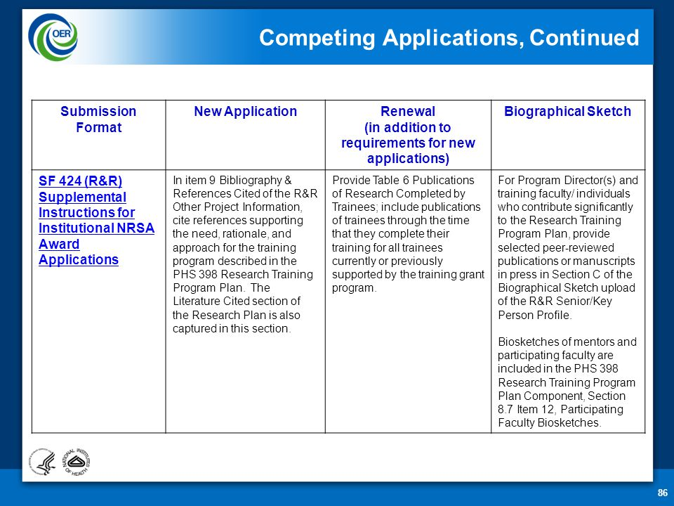 86 Competing Applications, Continued Submission Format New ApplicationRenewal (in addition to requirements for new applications) Biographical Sketch SF 424 (R&R) Supplemental Instructions for Institutional NRSA Award Applications In item 9 Bibliography & References Cited of the R&R Other Project Information, cite references supporting the need, rationale, and approach for the training program described in the PHS 398 Research Training Program Plan.