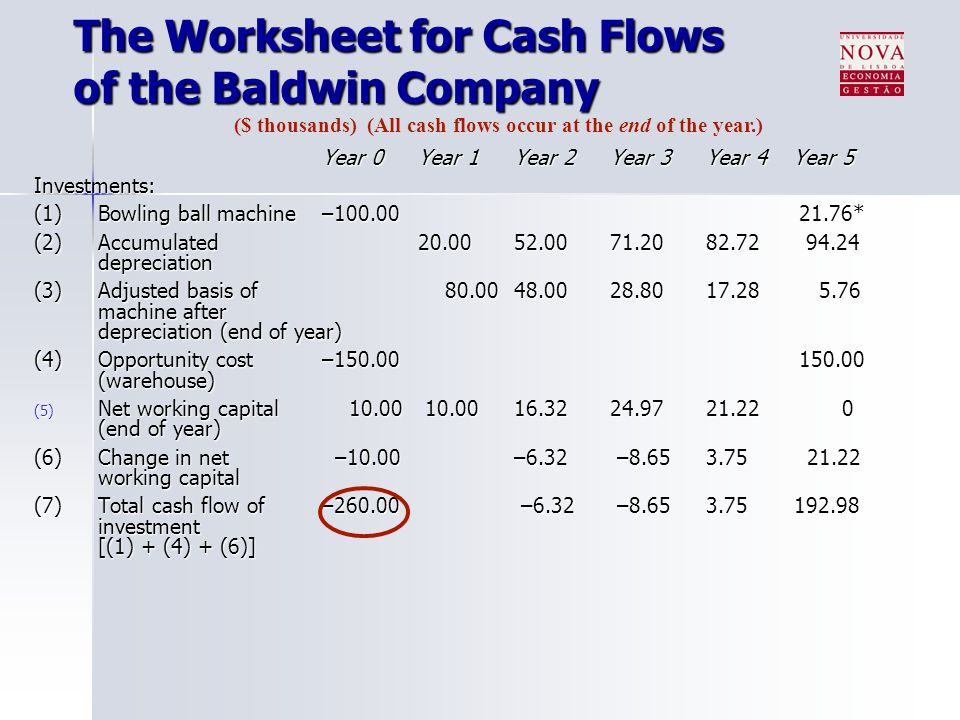 The Worksheet for Cash Flows of the Baldwin Company Year 0Year 1Year 2Year 3Year 4 Year 5 Investments: (1) Bowling ball machine–100.00 21.76* (2) Accu