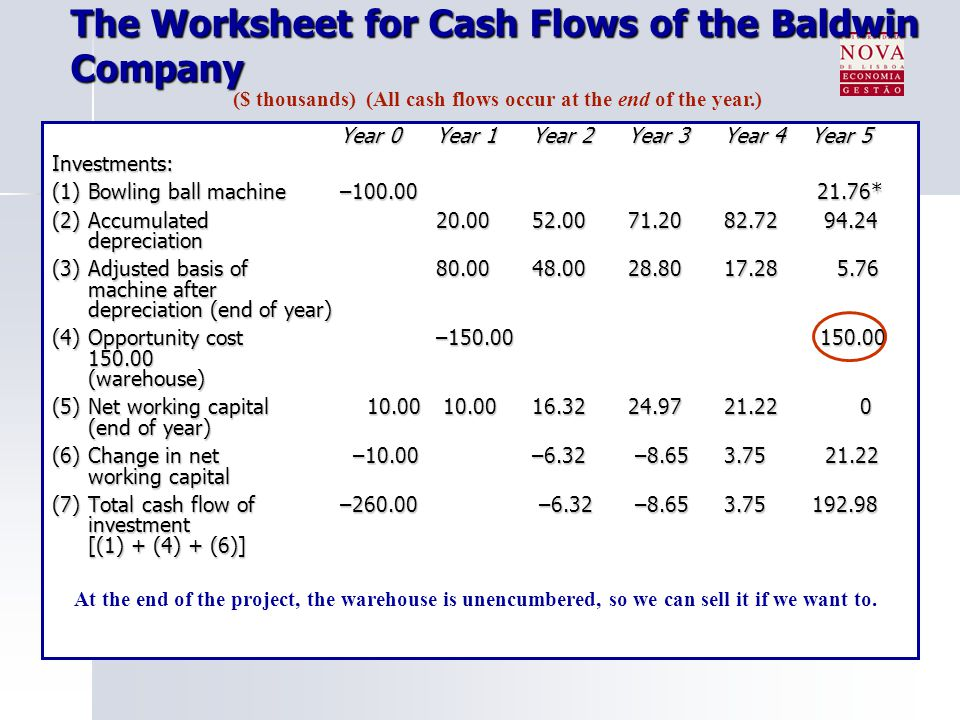 The Worksheet for Cash Flows of the Baldwin Company Year 0Year 1Year 2Year 3Year 4 Year 5 Investments: (1) Bowling ball machine–100.00 21.76* (2) Accumulated 20.0052.0071.2082.72 94.24 depreciation (3)Adjusted basis of 80.0048.0028.8017.28 5.76 machine after depreciation (end of year) (4)Opportunity cost–150.00 150.00 (warehouse) (5) Net working capital 10.00 10.0016.3224.9721.22 0 (end of year) (6)Change in net –10.00–6.32 –8.653.75 21.22 working capital (7)Total cash flow of–260.00 –6.32 –8.653.75 192.98 investment [(1) + (4) + (6)] ($ thousands) (All cash flows occur at the end of the year.)