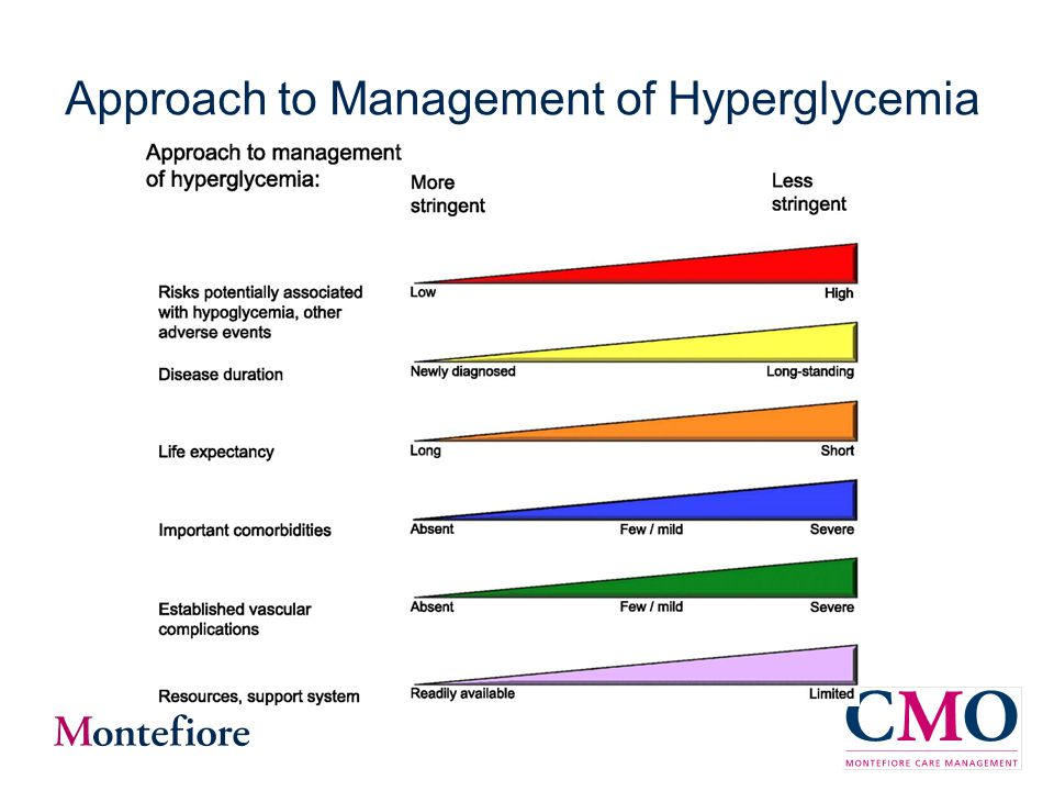Approach to Management of Hyperglycemia