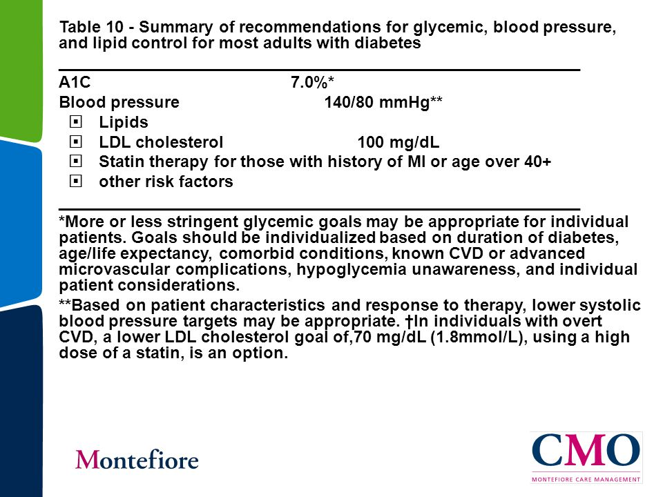 Table 10 - Summary of recommendations for glycemic, blood pressure, and lipid control for most adults with diabetes _________________________________________________________ A1C 7.0%* Blood pressure 140/80 mmHg**  Lipids  LDL cholesterol 100 mg/dL  Statin therapy for those with history of MI or age over 40+  other risk factors _________________________________________________________ *More or less stringent glycemic goals may be appropriate for individual patients.