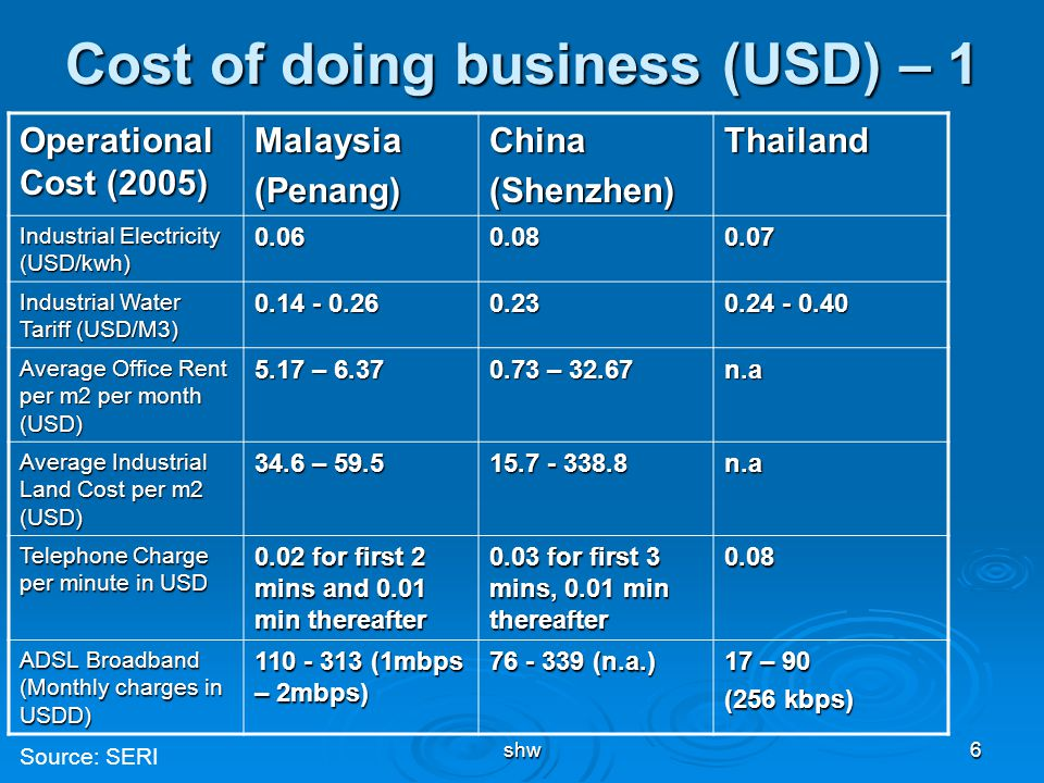 shw6 Cost of doing business (USD) – 1 Operational Cost (2005) Malaysia(Penang)China(Shenzhen)Thailand Industrial Electricity (USD/kwh) 0.060.080.07 In