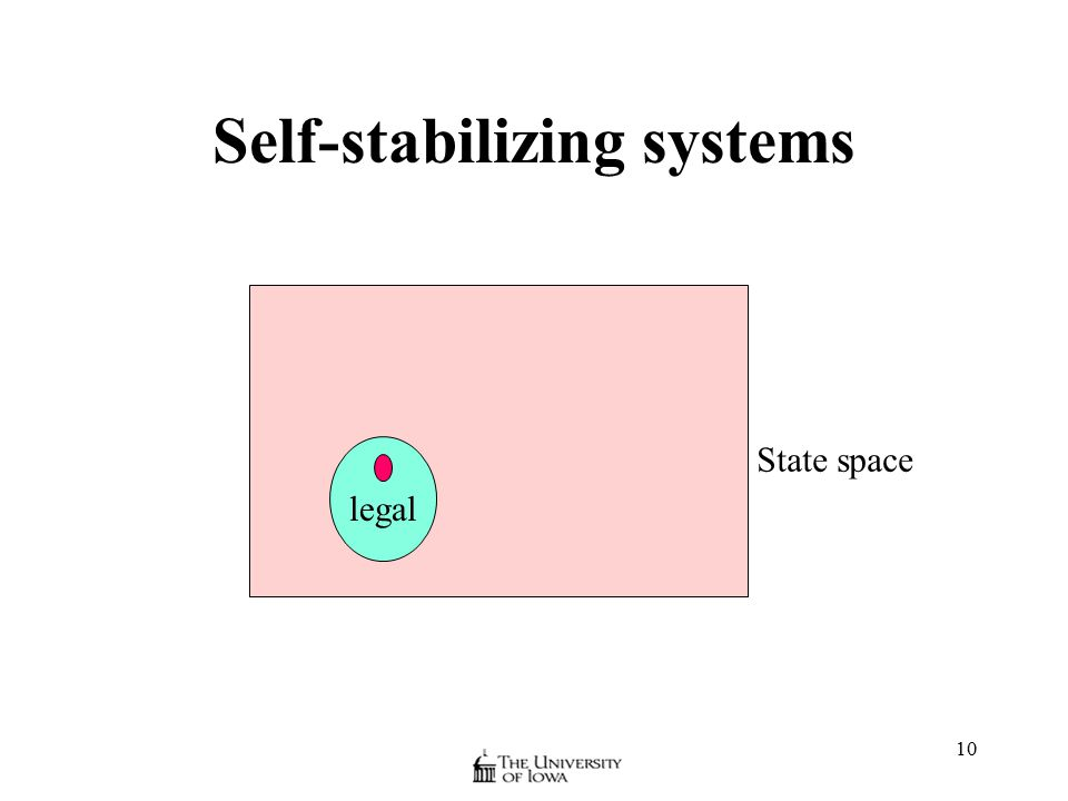 10 Self-stabilizing systems State space legal