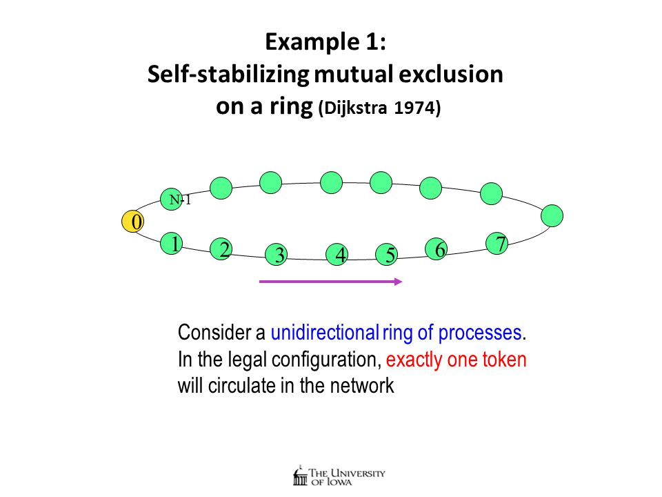 Example 1: Self-stabilizing mutual exclusion on a ring (Dijkstra 1974) 0 1 62 4 7 53 N-1 Consider a unidirectional ring of processes.